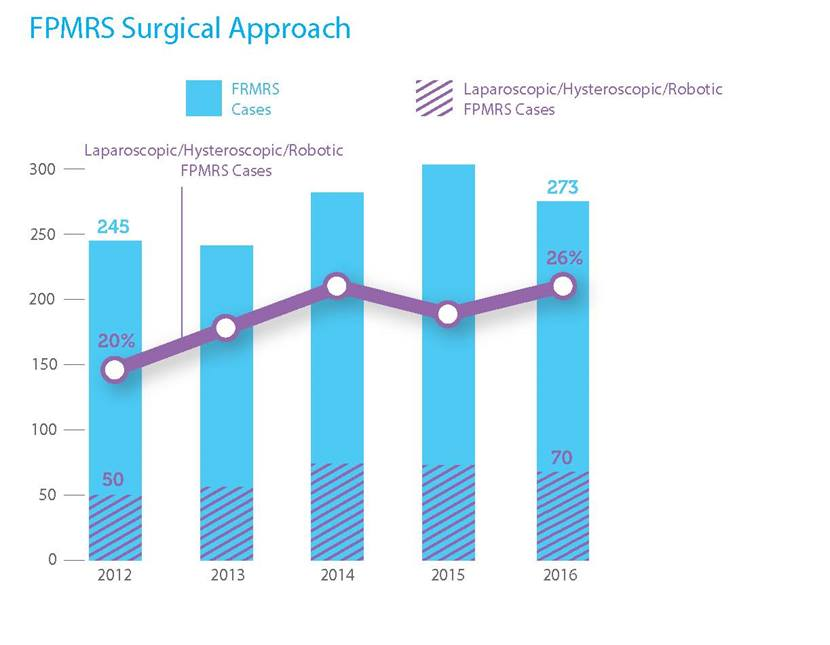 FPMRS Surgical Approach