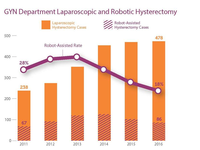 Gyn Department Laparoscopic and Robotic Hysterectomy