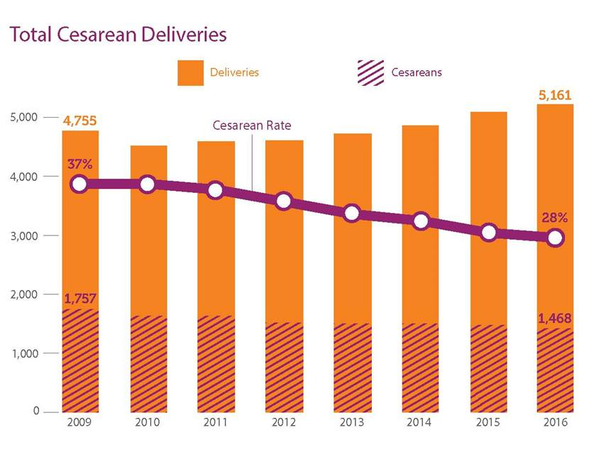 Total Cesarean Deliveries