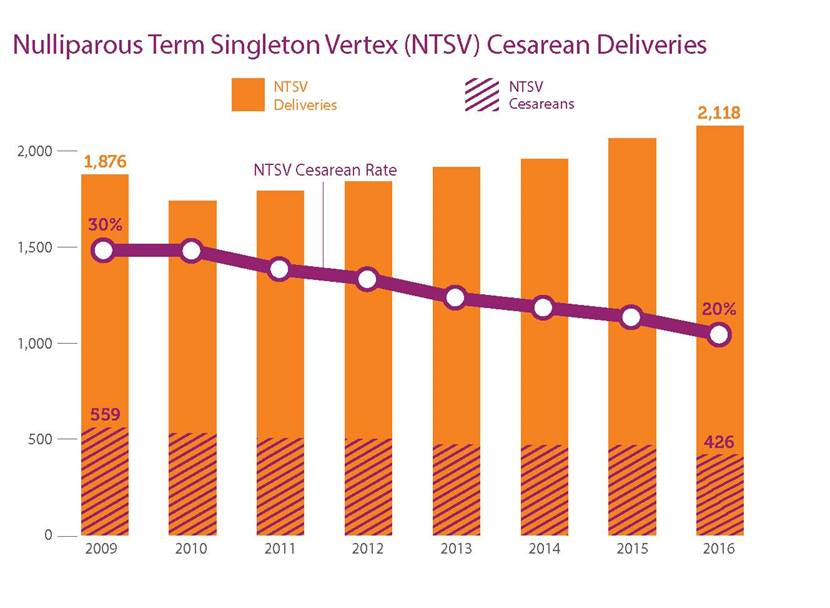 NTSV Cesarean Deliveries