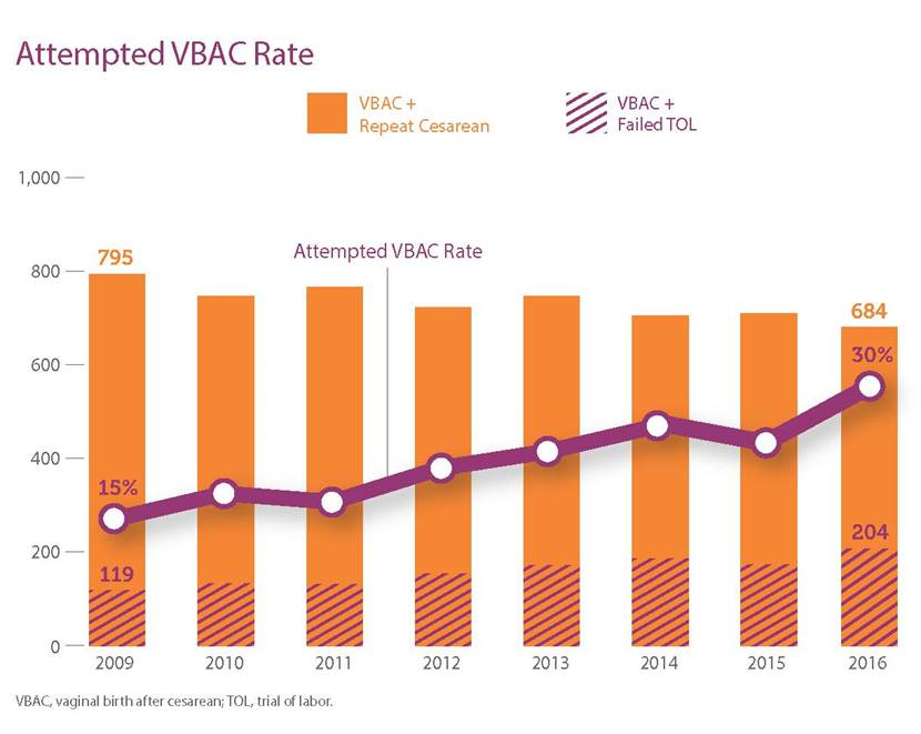 Attempted VBAC Rate