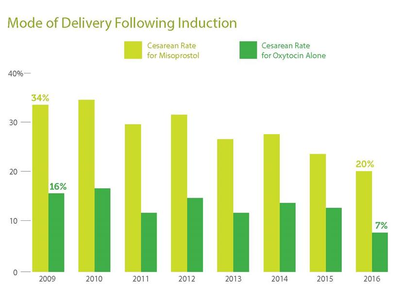 Mode of Delivery Following Induction