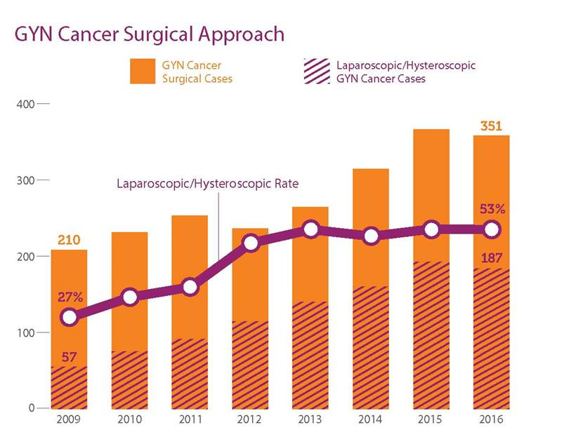 GYN Cancer surgical approach