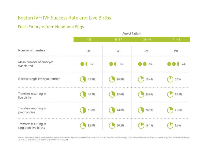 IVF Success Rate and Live Births