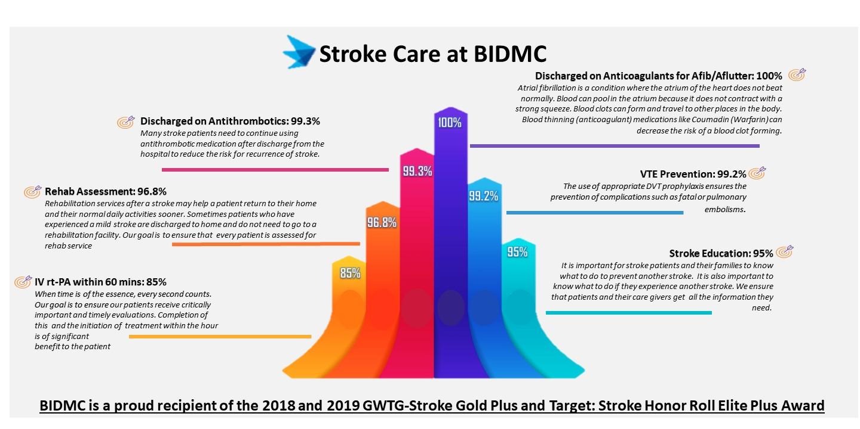 Stroke Care | BIDMC of Boston
