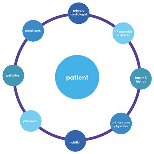 Patient centered shared care diagram