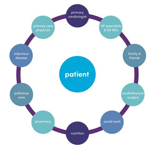 Patient Centered Care Graphic