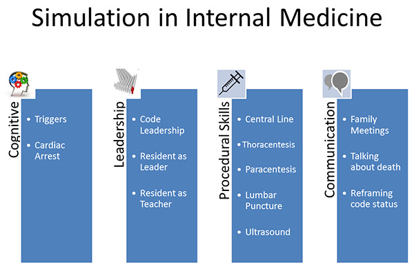 Simulation in Internal Medicine