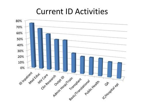 current id activites infect alum