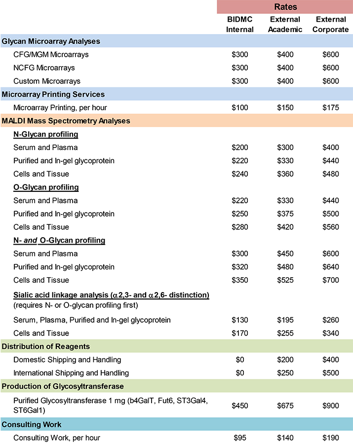 Glycomics Price structure and services