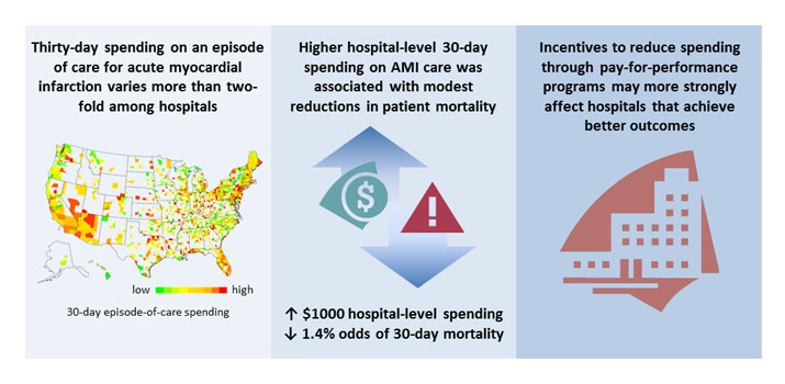 Hospital spending and acute myocardial infarction abstract