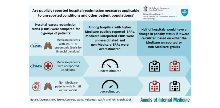 Hospital Readmissions abstract